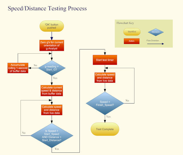Speed_distance_testing_process