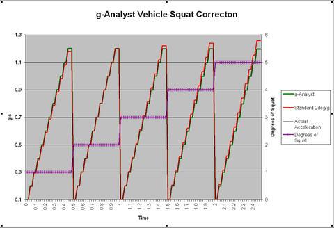 Ganalyst_vehicle_squat_correction